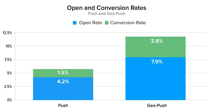 open and conversion rates