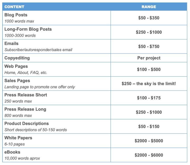freelance content beginner rate