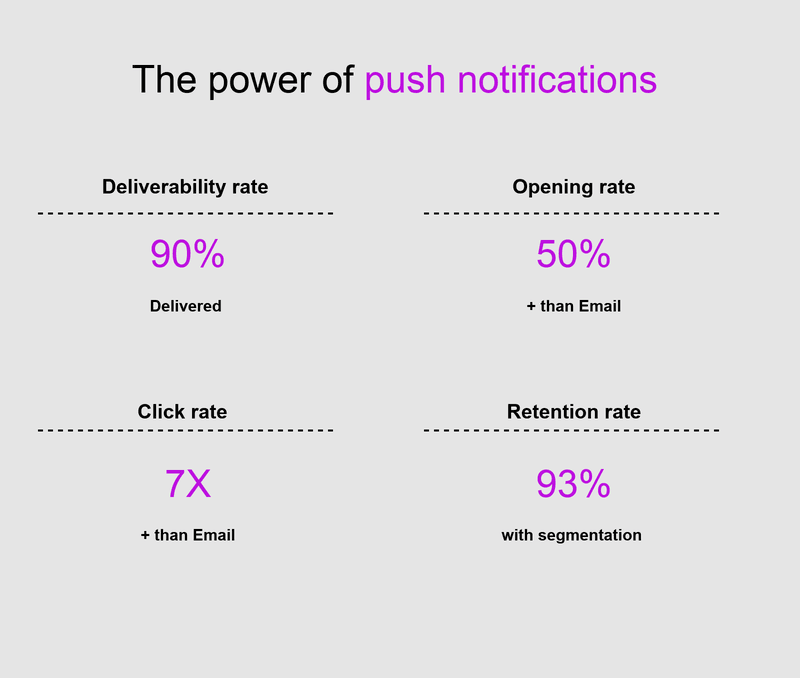 push notification stats